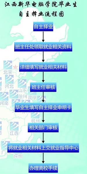 江西新华电脑学院学生自主择业流程图